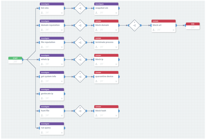 alert triage workflow screen cap
