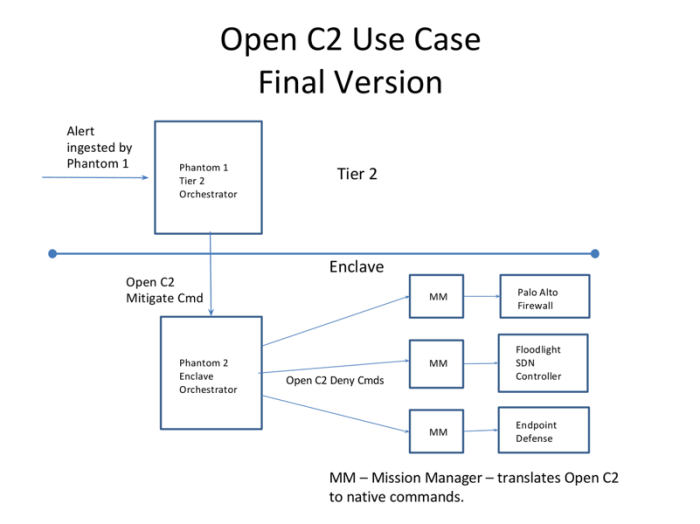 Open C2 Use Case