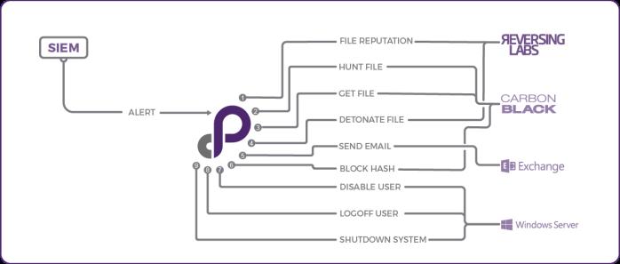 reversinglabs-sample-malware-playbook