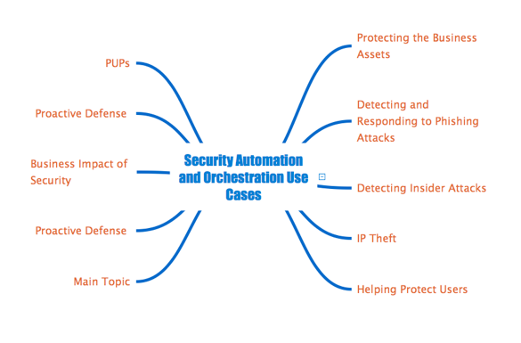 security-automation-use-cases