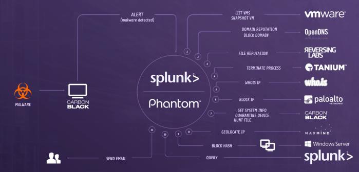 Splunk_Phantom_SamplePB